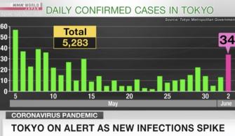 Yeni enfeksiyon artışıyla Tokyo tetikte