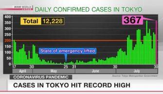 Tokyo'da yeni vaka sayısı perşembe günü rekor kırdı