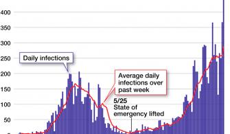 Japonya'da COVID – 19 Raporu: Giderek artan vaka sayısı temmuzda ikiye katlandı.